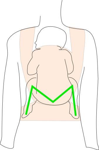 Die M-Position oder Anhock-Spreiz-Stellung: Po und Knie des Kindes bilden ein M uns sorgen so für eine gesunde Hüfthaltung